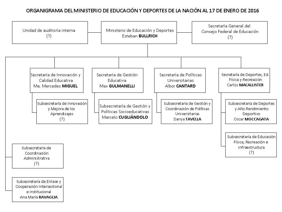 La Política Educativa De Macri Incertidumbre Presupuestaria